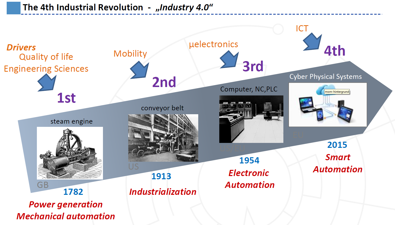 the great revolution of the it industry